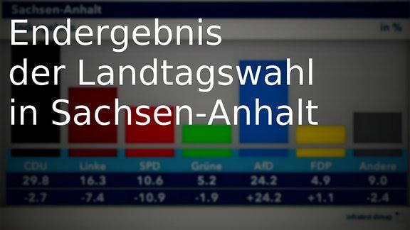 Ergebnisse - german